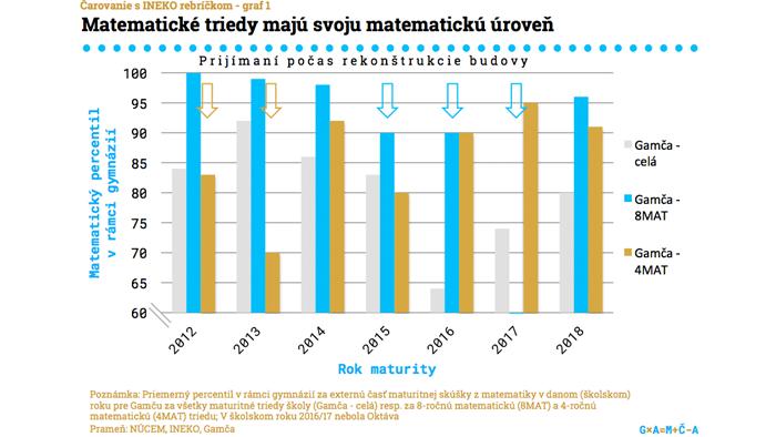 Poznámka  V školskom roku 2016 17 sme nemali Oktávu. V grafe je naznačené  aj obdobie rekonštrukcie našej budovy na Grösslingovej 18 cf3b23090fb